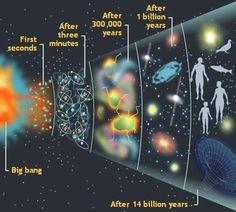 big bang theory of creationism - Bing Images