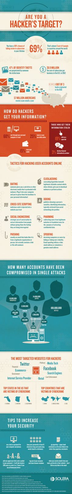 Are you a hacker's target #infografia #infographic #internet