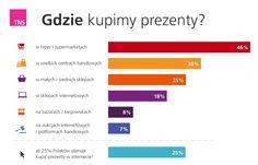 Według przedświątecznych sondaży TNS Polska niecała połowa Polaków miała zamiar kupować prezenty w hipermarketach, a tylko 7% na aukcjach internetowych i platformach handlowych. Jak było w Waszym przypadku?