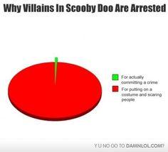 Scooby Doo Villains - Haha, not completely true, but still funny
