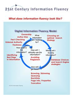 The Keyword Blog: Information Fluency Interactive Infographic | Dr. Maston on Distance Education & Leadership | Scoop.it