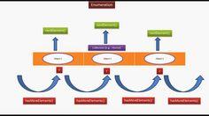 JAVA EE: Java : Collection Framework : Enumeration