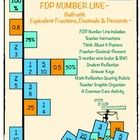 FDP Number Line - Built with Equivalent Fractions, Decimals makes a great pre- or post assessment.