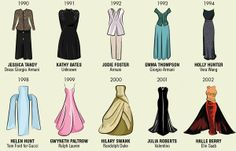 Award-Winning Gown Illustrations - Oscar Dresses by Mediarun Charts Best Actress Outfits from 1929 (GALLERY)