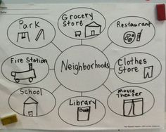 Graphic organizer used to teach the unit on Neighborhoods Preschool Learning, Teaching Science, Social Science, Teaching Tips, Social Studies Curriculum, Kindergarten Social Studies, Education And Literacy, School Community, Community Helpers