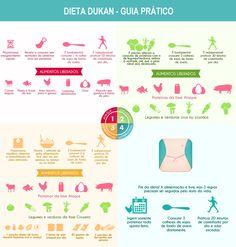 Dieta Dukan – O que é e como funciona