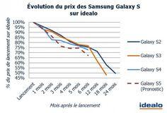 Évolution du prix des #Samsung Galaxy S sur idealo. Pronostic : le #GalaxyS5 affichera un prix 24 % moins élevé trois mois après son introduction sur le marché.