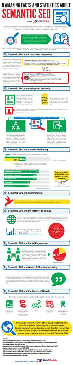8 Amazing Facts and Statistics about Semantic SEO (Infographic)  http://newtechnologies-tn.com