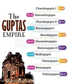 The Guptas Empire General Knowledge Book, Gernal Knowledge, Knowledge Quotes, Ancient Indian History, History Of India, History Timeline, History Facts, India Gk, Ias Study Material