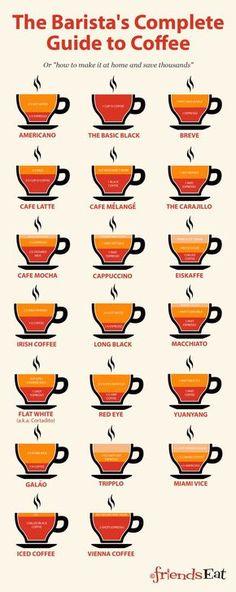 Como haría el mejor Barista el Café¡¡¡¡¡ Aquí tenemos una descripción¡¡¡¡