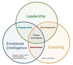 How leadership, emotional intelligence and coaching fit together - royalty free image Leadership Abilities, Leadership Coaching, Leadership Roles, Coaching Quotes, Educational Leadership, Life Coaching, Emotional Intelligence Leadership, Leadership Development Training, Coaching Skills