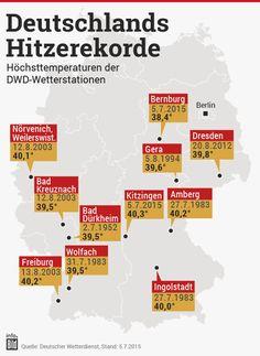 """""""Hitzerekord eingestellt: Der DWD maß heute erneut 40,3 Grad in Kitzingen!"""""""