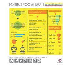 Como está el asunto de la explotación sexual infantil de  las niñas y los niños en Colombia? #infografiaAGAPE