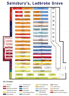how to design grocery store layout - Google Search