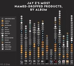 Jay-Z's A Name Dropper: Exploring His Most Referenced Brands By Album