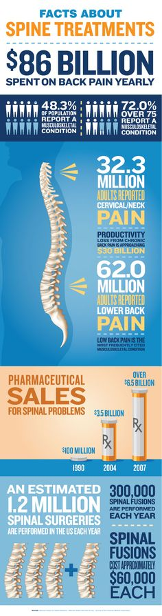 Bet you didn't know these unbelievable facts about the outrageous costs of treating back pain in the US! Doesn't proactive, preventative chiropractic care make more sense than drugs and surgery?  Learn more at www.wellnesswaychiro.com