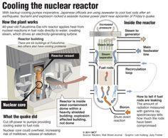 22. Boron absorbes radioactive neutrons and damps down any nuclear reaction. / El boro absorbe neutrones radiactivos y evita que se produzcan reacciones.
