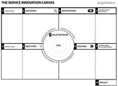 #DiagramoftheDay: The service innovation canvas, brought to you by Design ThinkersGroup