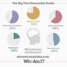 I've just created my 'Who Am I?' #personality profile via @VisualDNA. Check it out https://whoami.visualdna.com/?c=us#feedback/3897bf0c-c079-4697-bdfe-c5b89763104e or create one for yourself https://whoami.visualdna.com/