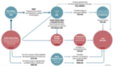 Caso Sócrates. O circuito do dinheiro, segundo as suspeitas da investigação  Socrates-o-circuito-do-dinheiro-segundo-as-suspeitas-da-investigacao - Ex-primeiro-ministro foi detido no âmbito de um processo de corrupção, branqueamento de capitais e fraude fiscal. Inquérito está a ser conduzido pelo procurador Rosário Teixeira.