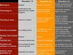 Education 3.0 and the Pedagogy (Androgogy, Heutagogy) of Mobile Learning