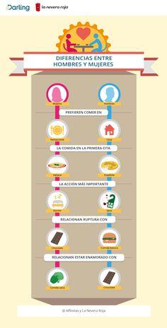Infografía: Diferencias entre  hombres y mujeres