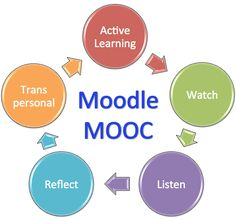 Join over 2000 educators from around the globe for an active transpersonal learning experience at the 2nd Moodle MOOC on WizIQ in October 2013: http://lnkd.in/8a-53m We're looking for speakers on transpersonal and active learning (separate and combined).