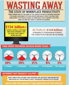 Wasting Away: The State of Workplace Productivity