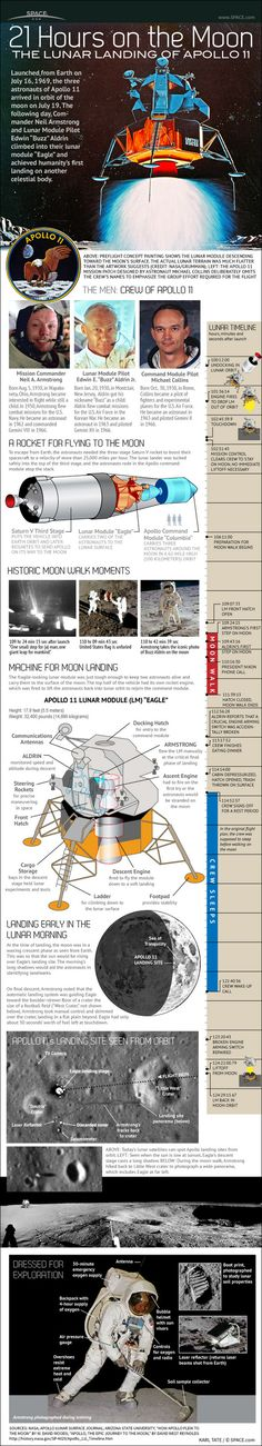 21 Hours on the Moon The Lunar Landing of Apollo 11   #infographic #Moon #Space