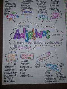 Adjetivos, another conjugate! Here is a chart in Spanish to explain what adjectives are used for. Ap Spanish, Spanish Grammar, Spanish Language Learning, Spanish Teacher, Spanish Notes, Spanish Alphabet, Dual Language Classroom, Bilingual Classroom, Bilingual Education