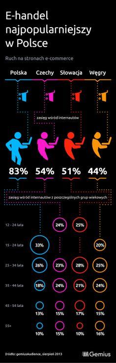 E-commerce: Polska liderem regionu
