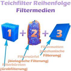 Teichfilter Aufbau und Filtermedien Reihenfolge   Teichfilter Filters, Logos, Rain Water Collector, Psychics, Sketches, Tutorials, Binoculars, Logo