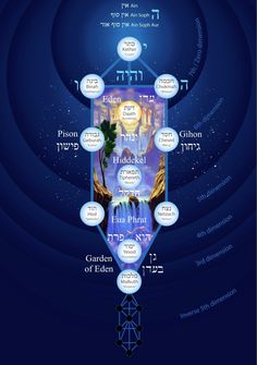 slide from the Kabbalah of Genesis Course from gnosticteachings.org