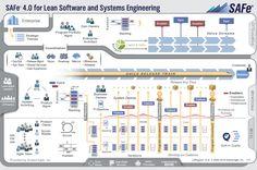 Scaled Agile Framework – SAFe for Lean Software and System Engineering Program Management, Project Management, Lean Enterprise, Winning London, Enterprise Application, Systems Engineering, Diy Projects For Beginners, Changing Jobs, Change