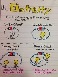 Electricity Anchor Chart Miller's Science Space: New Anchor Charts