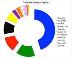 Die beliebtesten Farben. Good visual for a unit on color.