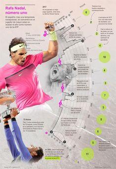 Rafa Nadal, Tennis Games, Data Visualization, Infographics, Olympics, Athlete, Spanish, Basket, Illustrations