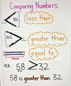 Math anchor chart for comparing numbers (less than, greater than, equal to) Math Strategies, Math Resources, Number Anchor Charts, Rounding Anchor Chart, Math Charts, Second Grade Math, Third Grade, Math Journals, Comparing Numbers
