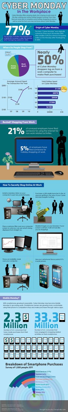 Nearly 50% of Cyber Monday shoppers log on from a work computer to make their purchases [INFOGRAPHIC]