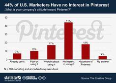 A los responsables de marketing no le interesa Pinterest #infografia #infographic #socialmedia