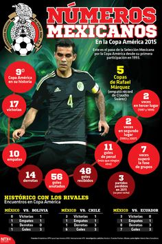 Este es el paso de la Selección Mexicana por la Copa América desde su primera participación en 1993.   #Infographic