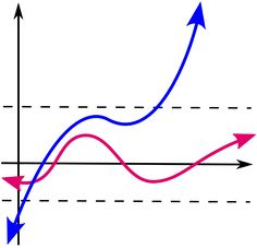 Bounded function - Wikipedia, the free encyclopedia