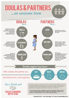 Doulas and partners ...an awesome team. Thisinfographic can be used to quickly and easily demonstrate the relationship between doula and partners. Everyone sho