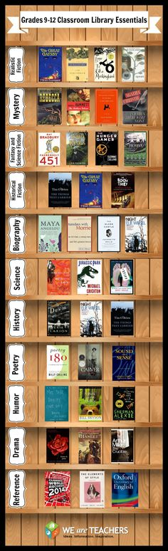 Grades 9-12 Classroom Essentials chosen by teachers! This is more for me than the students... Lots of these books are on my personal reading list