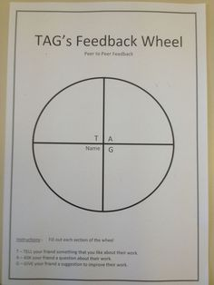 This is our TAGs Feedback Wheel for peer assessment. Fill out the students name that you are assessing, TELL them something you like, ASK them a question about their work, GIVE them some advice. Instructional Coaching, Instructional Strategies, Teaching Strategies, Teaching Writing, Teaching Tips, Teaching English, Assessment For Learning, Formative Assessment, Student Self Assessment