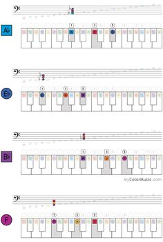 how to play ab chord