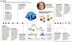 Cronología del Proceso de Subasta de 4G LTE #Telecomunicaciones