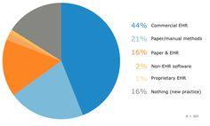 Prospective Buyers' Current Methods
