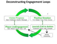 Image result for engagement loops gamification