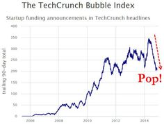Did The Tech Bubble Just Quietly Pop? - http://lincolnreport.com/archives/363862